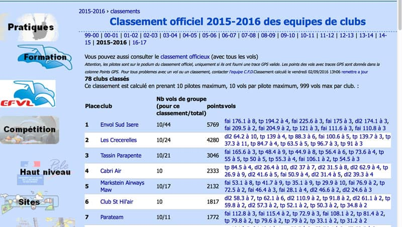 resultat CFD equipes